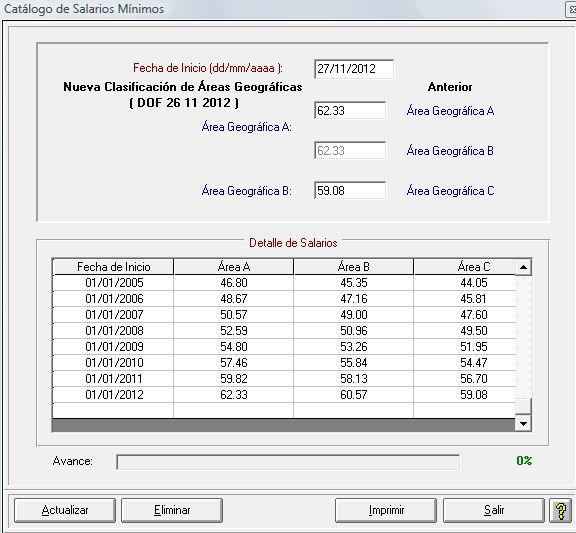Salarios minimos 27 de noviembre 2012